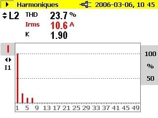 Mesures d'harmoniques